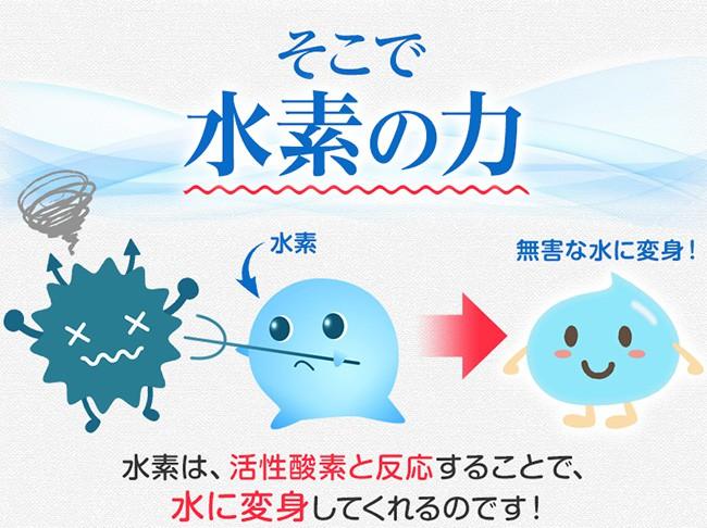 水素は活性酸素と反応することで水に変身してくれるのです